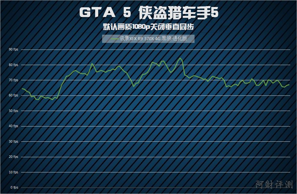 GTA5_Normal_1080p_Chart.png