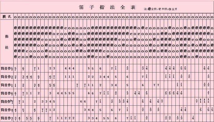 f调竹笛曲谱