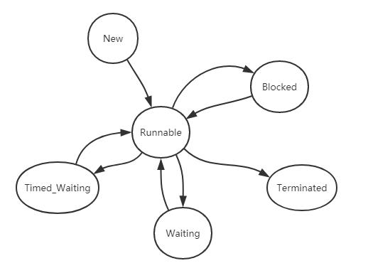 图1 线程的6种状态