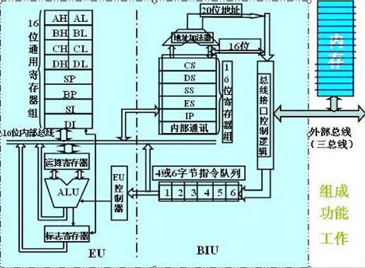 因为一个锁存器或触发器能存储1位二进制数,所以由n个锁存器或触发器