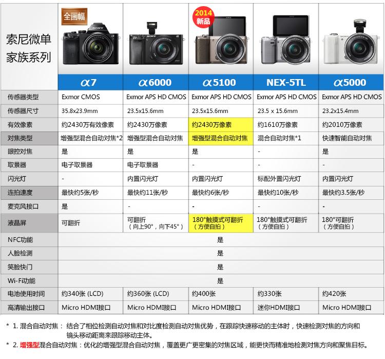 索尼(SONY) ILCE-6000L 标准单镜套装 黑色