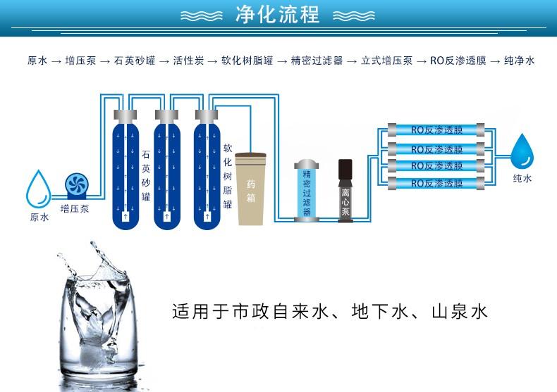 商用水处理设备 2吨(图2)