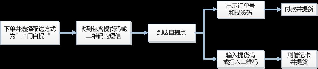 自提流程图