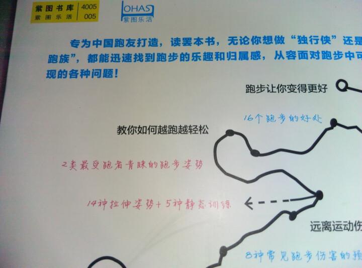 不跑会死:中国跑步指南 晒单图