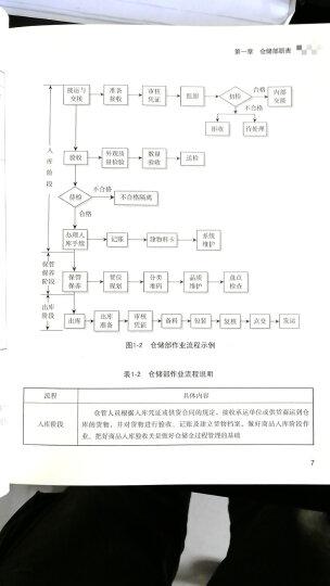 经理人每天一堂管理课系列:仓库主管365天超级管理手册 晒单图