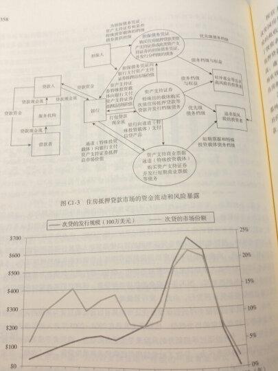 金融教材译丛:投资银行、对冲基金和私募股权投资 晒单图