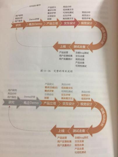 破茧成蝶:用户体验设计师的成长之路 晒单图