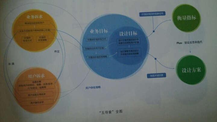 U一点 料:阿里巴巴1688UED体验设计践行之路 晒单图
