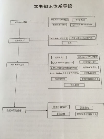 SQL Server 2012王者归来:基础、安全、开发及性能优化(配光盘) 晒单图