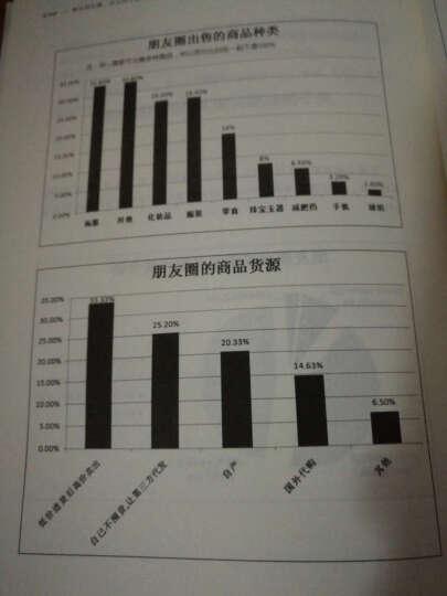 华章科技:微信朋友圈 这么玩才赚钱! 晒单图