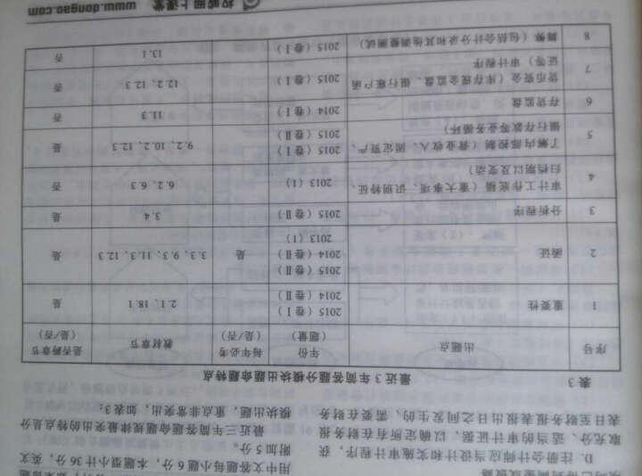 北大东奥·轻松过关四 2016年注册会计师考试考前最后六套题 会计 晒单图