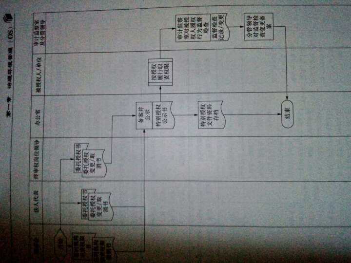 企业内部控制手册 晒单图