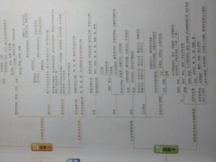 曲一线科学备考·高中化学知识清单:化学(第2次修订) 晒单图