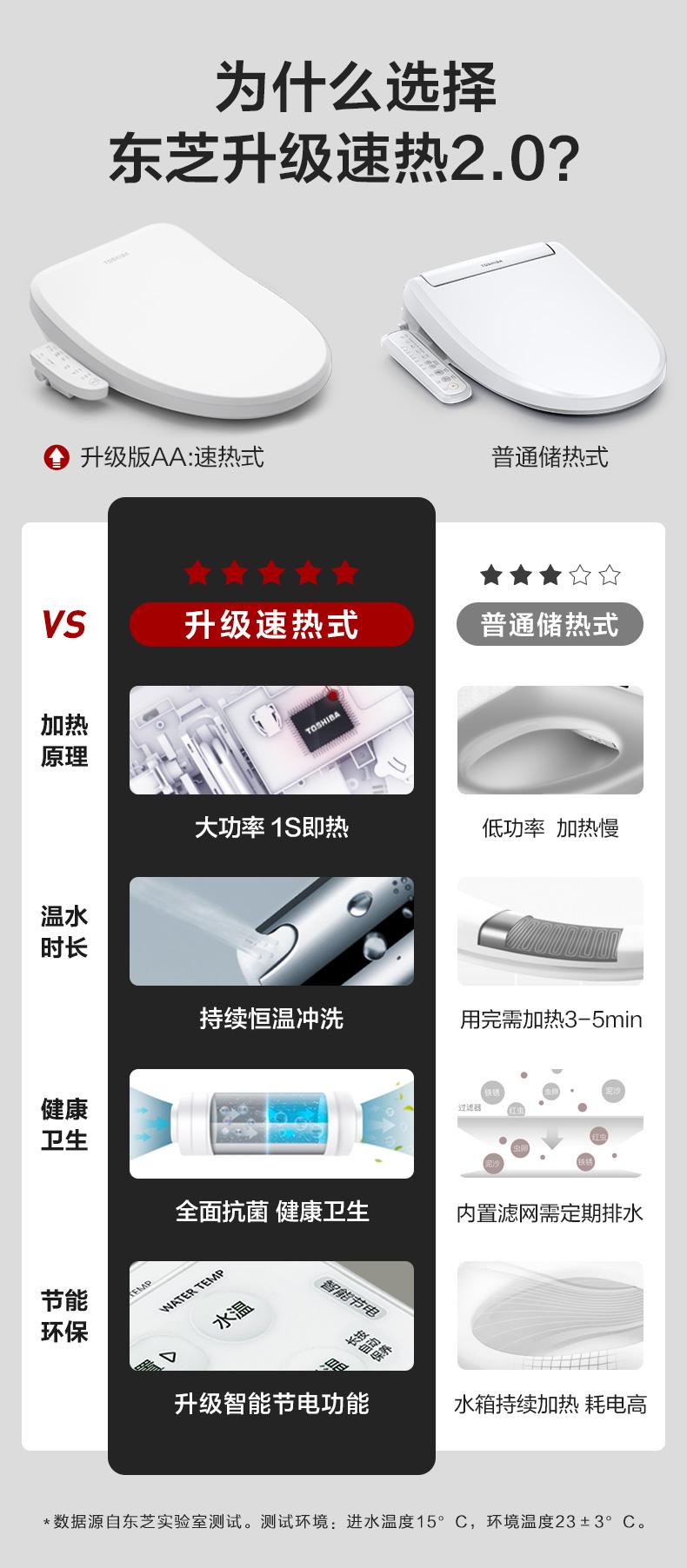 东芝(TOSHIBA)智能马桶盖 洁身器 便圈加热 电子坐便盖 速热款 升级版AA1