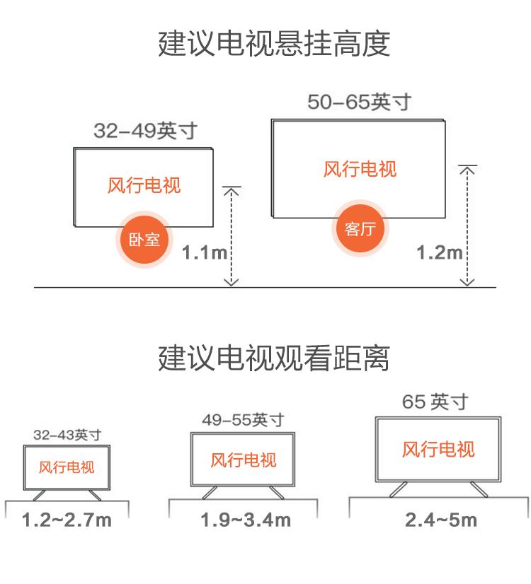 建议电视悬挂高度50-65英寸32-49英寸风行电视A风行电视客厅卧室1.1m1.2mh建议电视观看距离65英寸49-55英寸32-43英寸风行电视风行电视风行电视1.2~2.7m1.9~3.4m2.4~5m-推好价   品质生活 精选好价