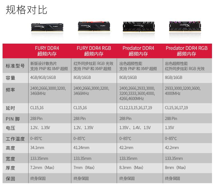 规格对比URY DDR4FURY DDR RGB Predator DDR Predator DDR4 RGB超频内标准型号 新版设计教热片红外同步炫彩RGB光效出色超频性能出色超频性能支持PNP和MMP超频支持PNP和XMP超频支持PNP和XMP超频红外同步炫彩RGB光效容量4GB/8GB/16GB8GB/16GB8GB/16GB8GB/16GB频率240026663000320240026630003200,2400266623330002933,30003200,36003466MHz3466MHZ3200,333500400042664600MHz延时CL15,16CL15.16CL213,15,16,1719cL15,1617,19P N脚288 Pin288 Pin电压12V、1.35V1.2V、1.35V1.35、1.4、15V1.35工作温度0-85℃0-85°C0-85C34.1mm42.2mm422mm宽度133.35mm133.35mm133.35mm133.35mm厚度7.2mm(Max)7mm(Max)8.3mm(Max)8mm(Max保固终身保固终身保固终身保固终身保固-推好价   品质生活 精选好价