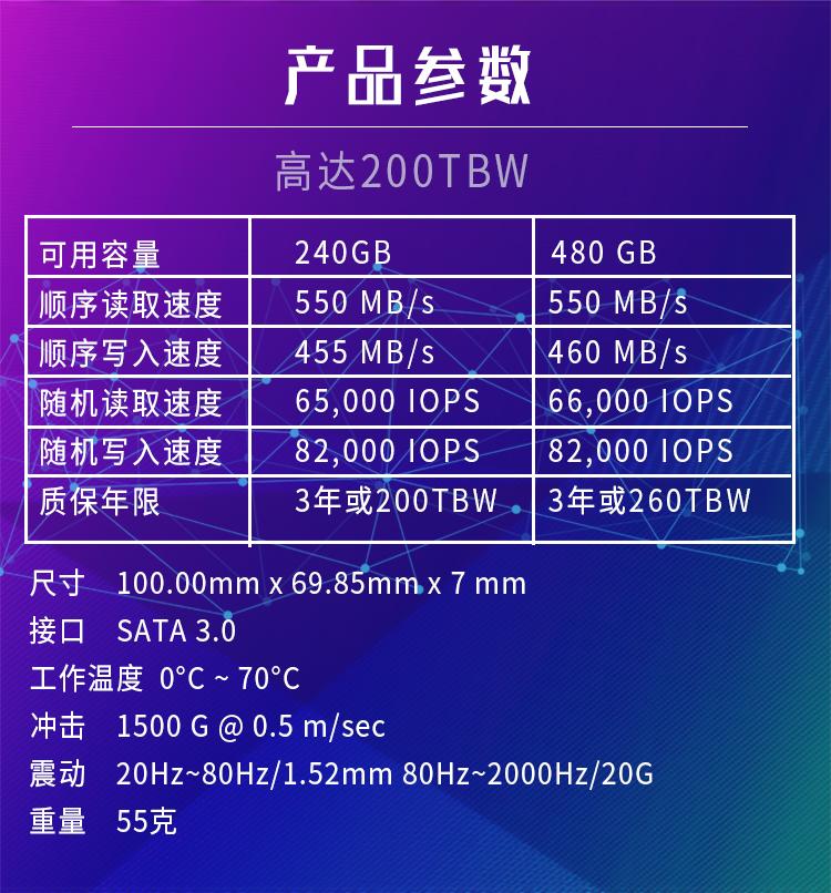 产品叁数高达200TBW可用容量240GB480GB顺序读取速度550MB/s550 MB/S顺序写入速度455MB/s460 MB/S随机读取速度65,000 0PS66,000 0PS随机写入速度82,00009582,0010PS质保年限3年或200TBW-3年或260TBW尺寸100.00mmx69.85mmx7mm接口SATA30工作温度0°C~70°C冲击1500G@0.5m/sec震动20Hz~80Hz/1.52mm80Hz~2000Hz/20G重量55克-推好价   品质生活 精选好价