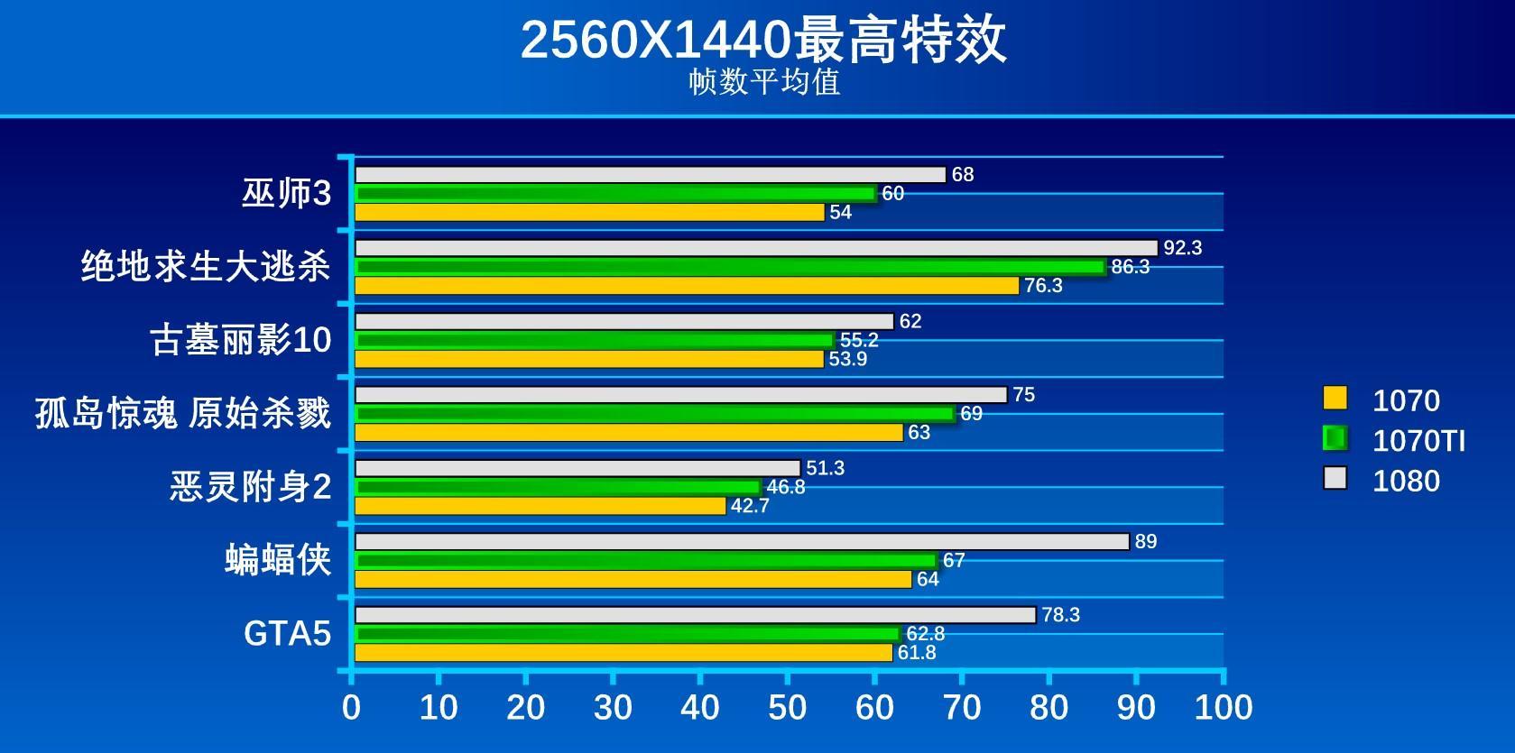 黄家新武器:GTX 1070Ti对比GTX1070 1080显卡游戏评测- 京东
