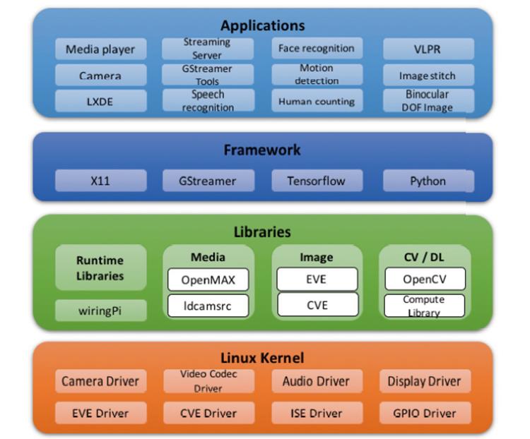 SmartFLY 全志V5开发板Lindenis V5 运行Linux 支持AI视频分析4K