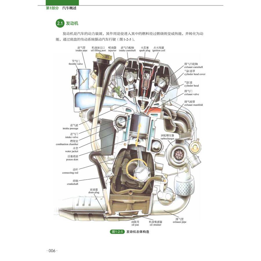 发动机总体结构