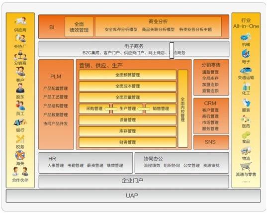 用友软件/用友软件东莞/ERP系统/MES系统/WMS/OMS/OA系统