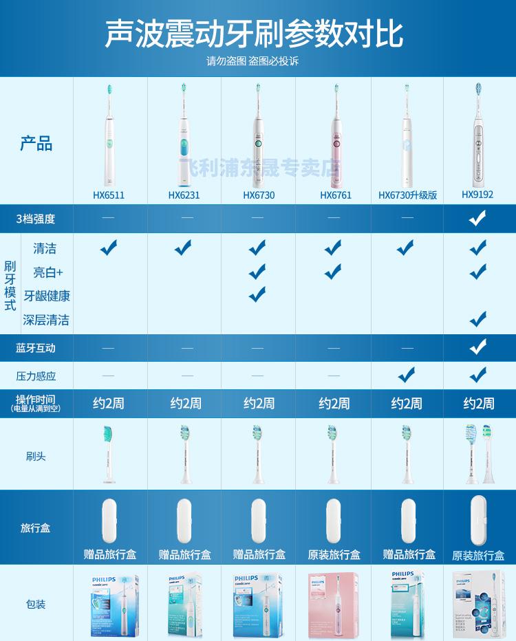 Philips electric toothbrush HX6730 HX6761 HX6511 adult rechargeable sonic  vibration teeth multi-file mode HX6809 pink HX6761 two-stage mode