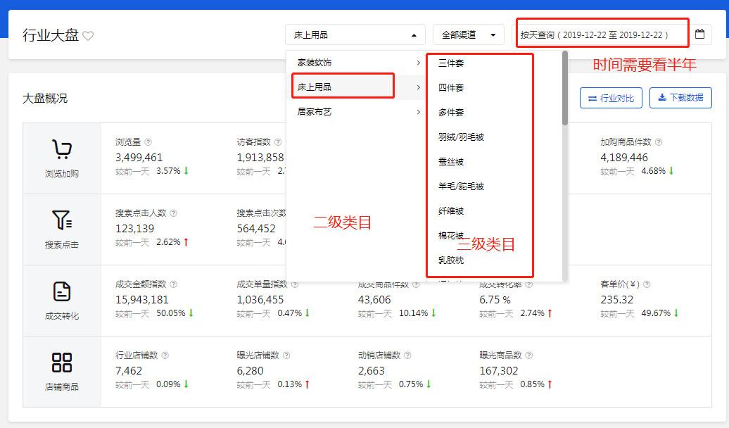 京东商家五大技能,教你商号疾速完成红利_淘享易