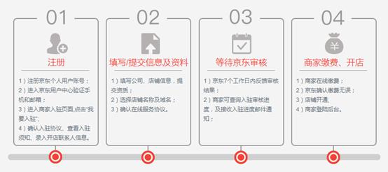 【京东入驻流程及费用】nongfushanquan 京东开店流程及费用