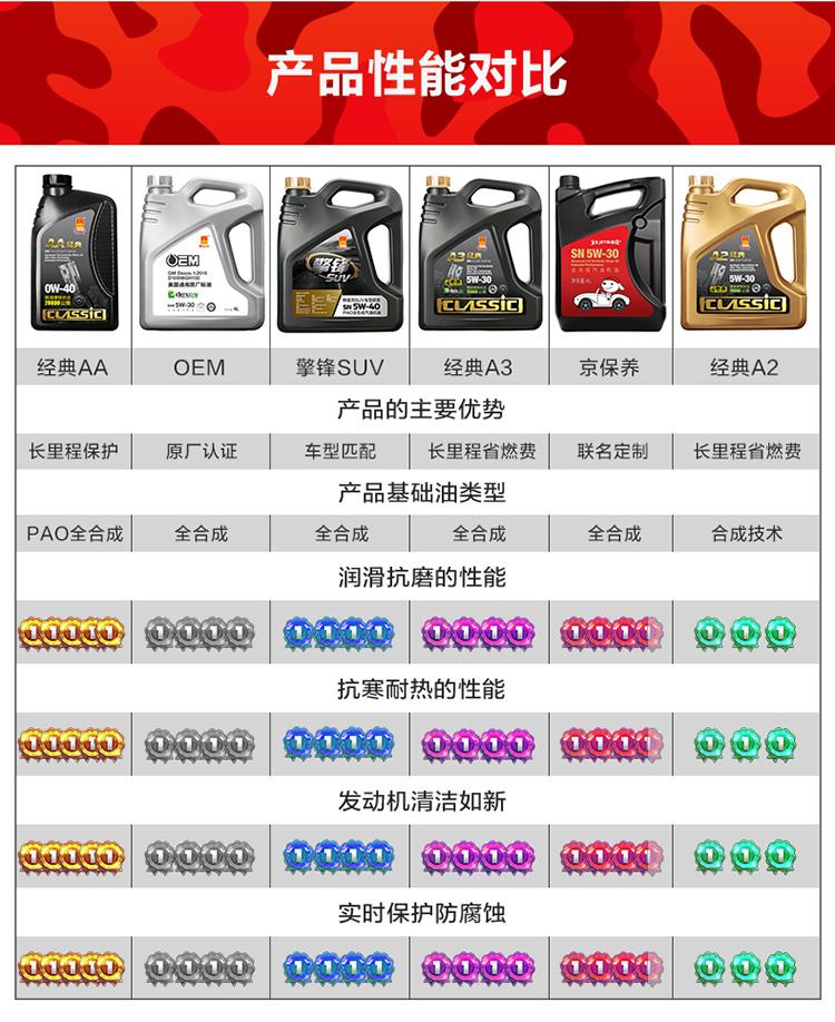 统一(Monarch)京保养 全合成机油 润滑油 汽车保养汽机油 5W-30 SN级 4L 汽车用品