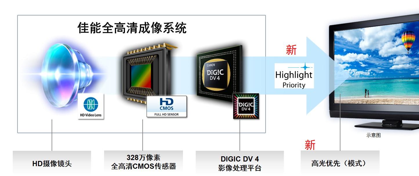 佳能(Canon)HF R806 黑色-京东