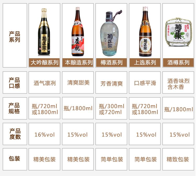 【京东超市】菊正宗 清酒 酒撙清酒 1.8L-京东