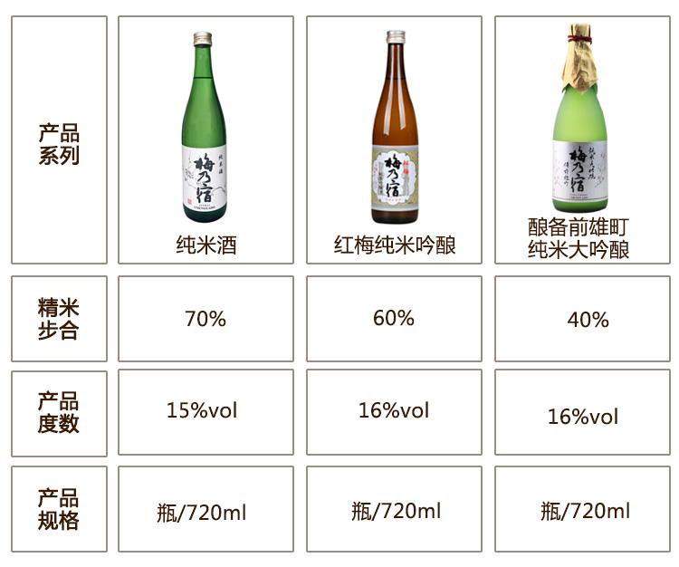 【京东超市】梅乃宿 清酒 备前雄町纯米大吟酿 720ml-京东