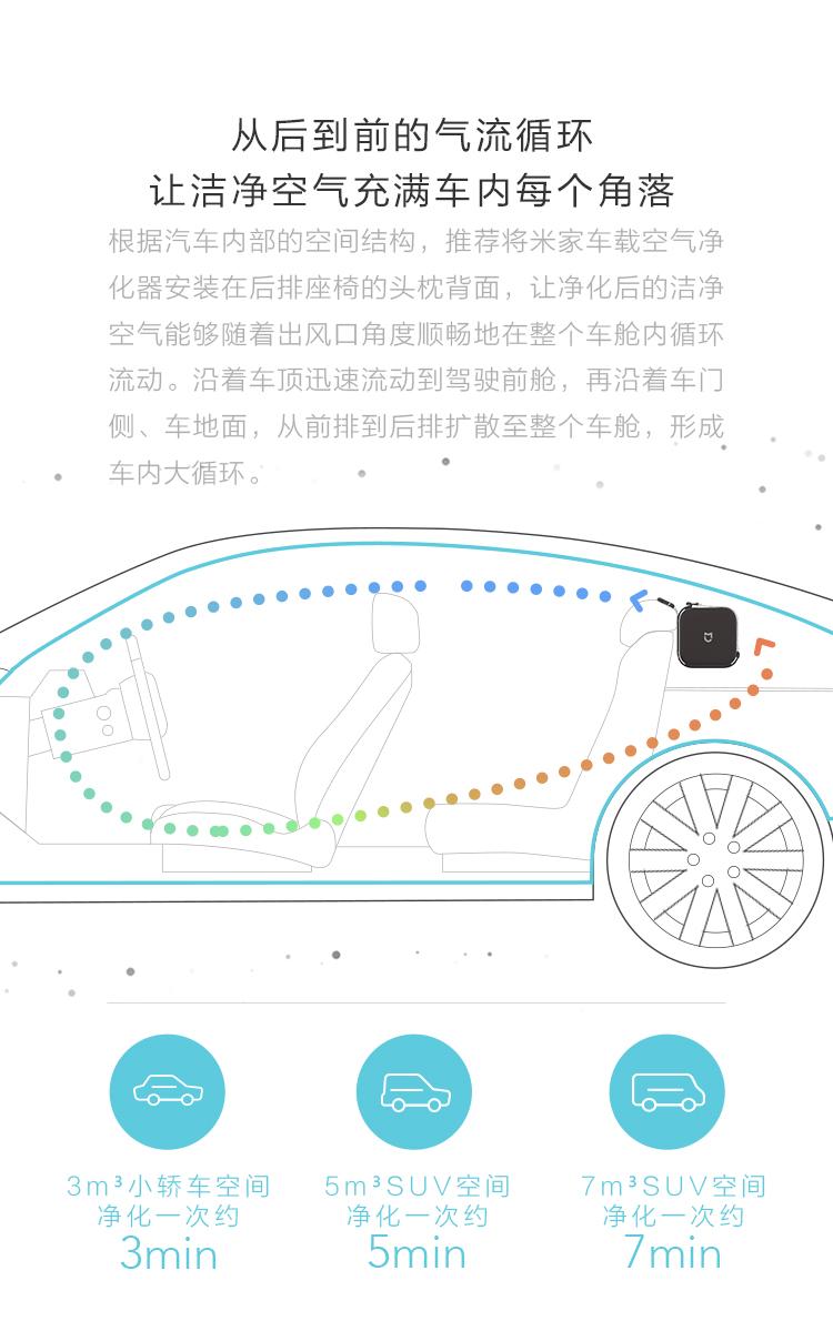 米家(MIJIA)小米车载空气净化器 过滤 PM2.5 颗粒物 静音模式 双风机循环气流-京东
