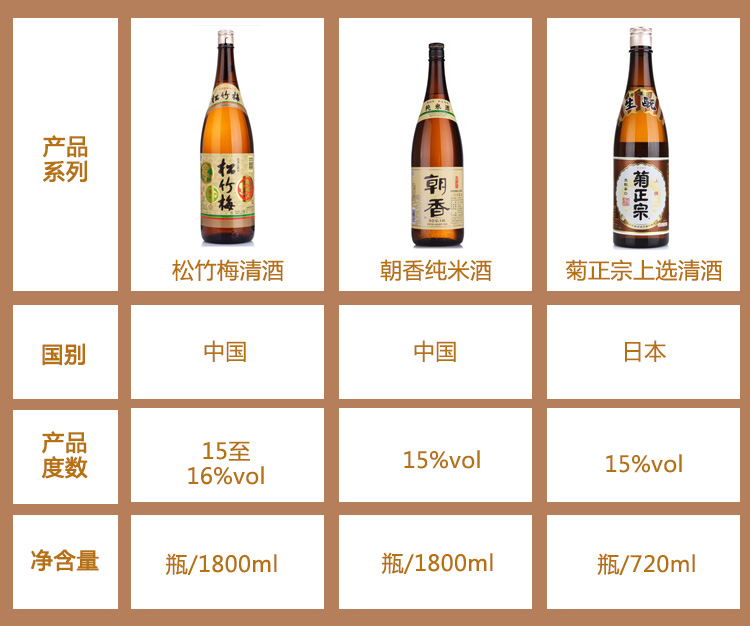 【京东超市】松竹梅 清酒 中国清酒 1.8L-京东